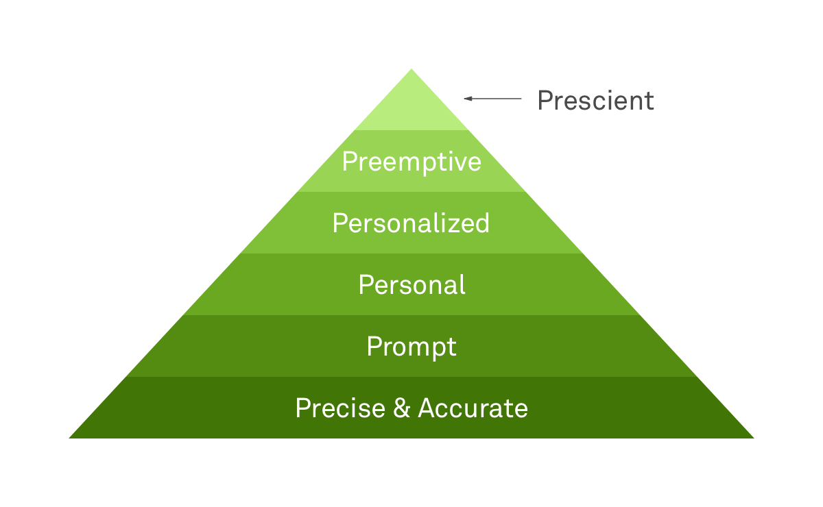 Hierarchy of customer success