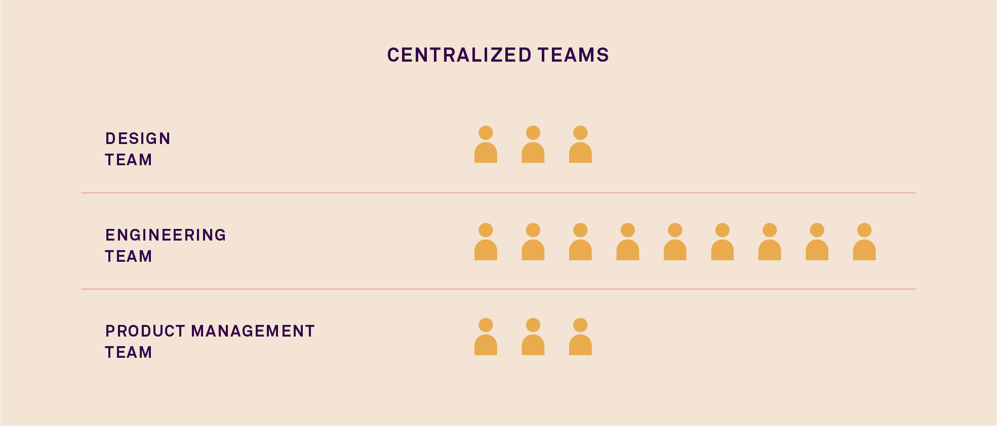 centralized design team