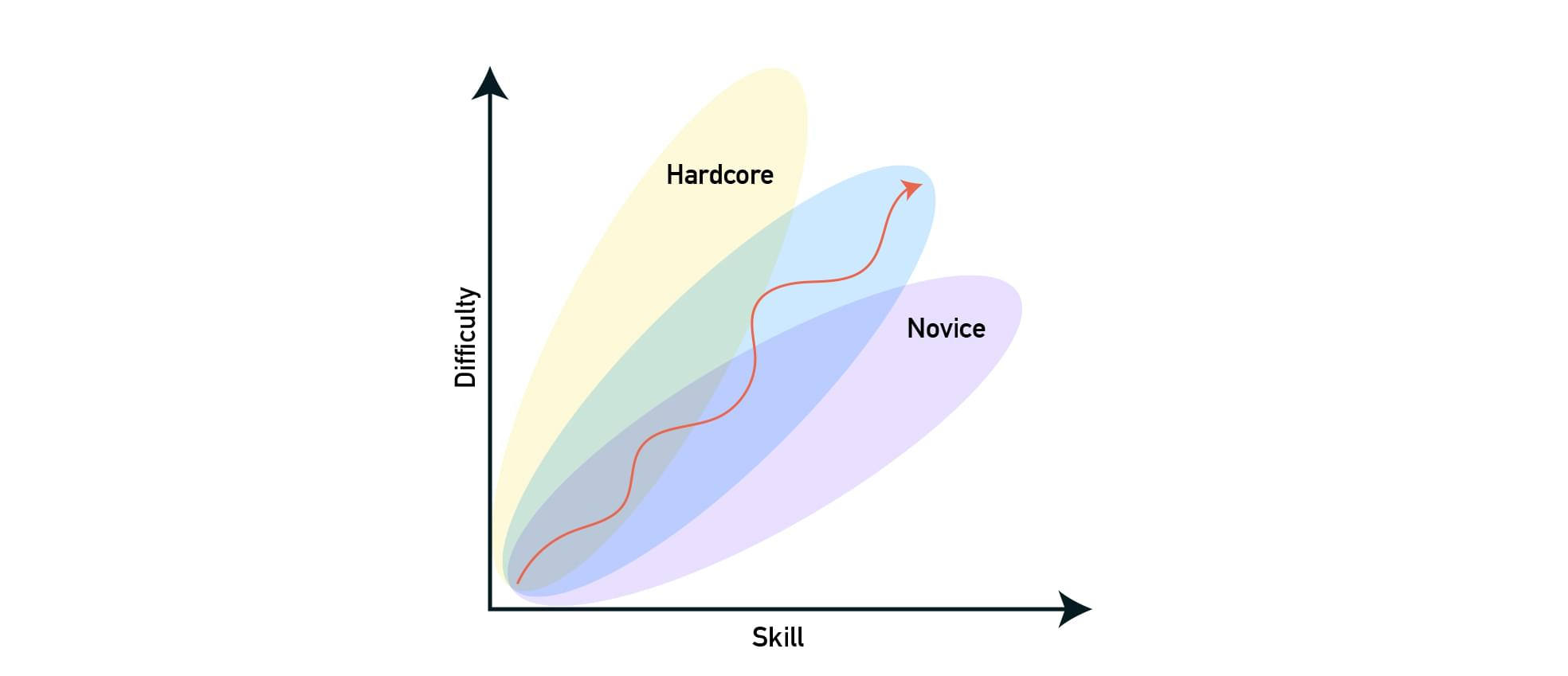 The flow zone is different depending on the skill level of the player