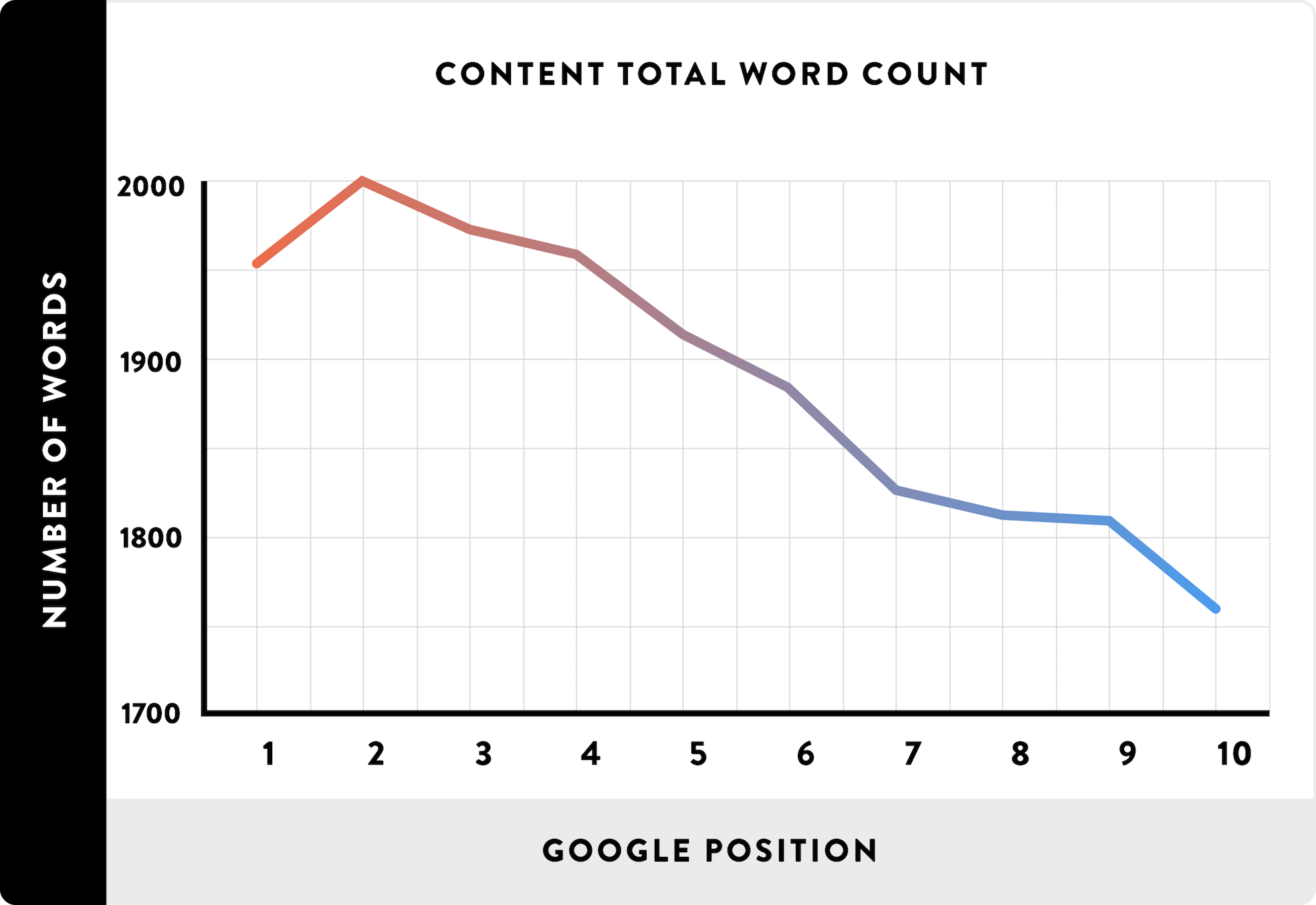 Average word count for Google search results