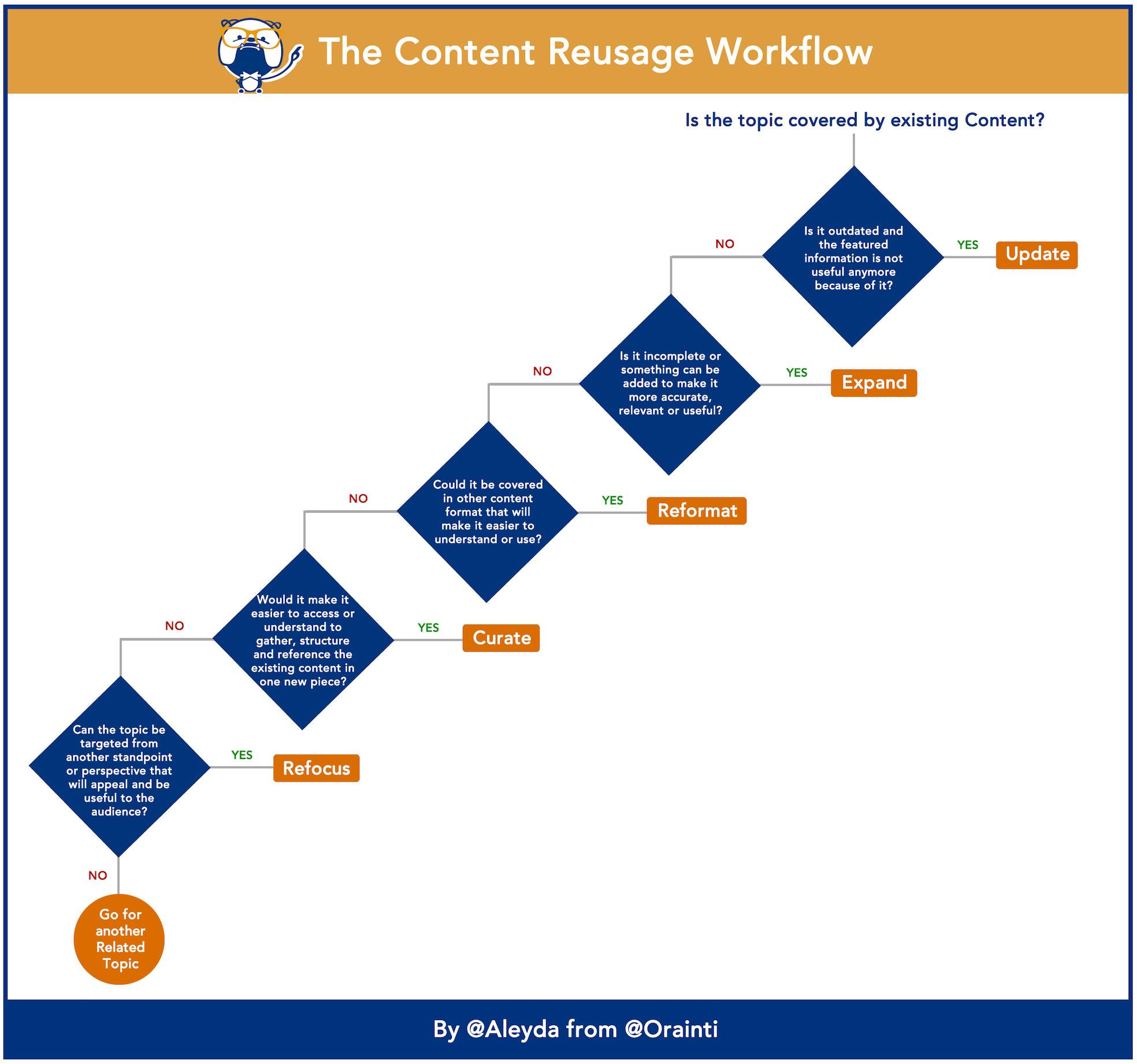 Content reusage framework