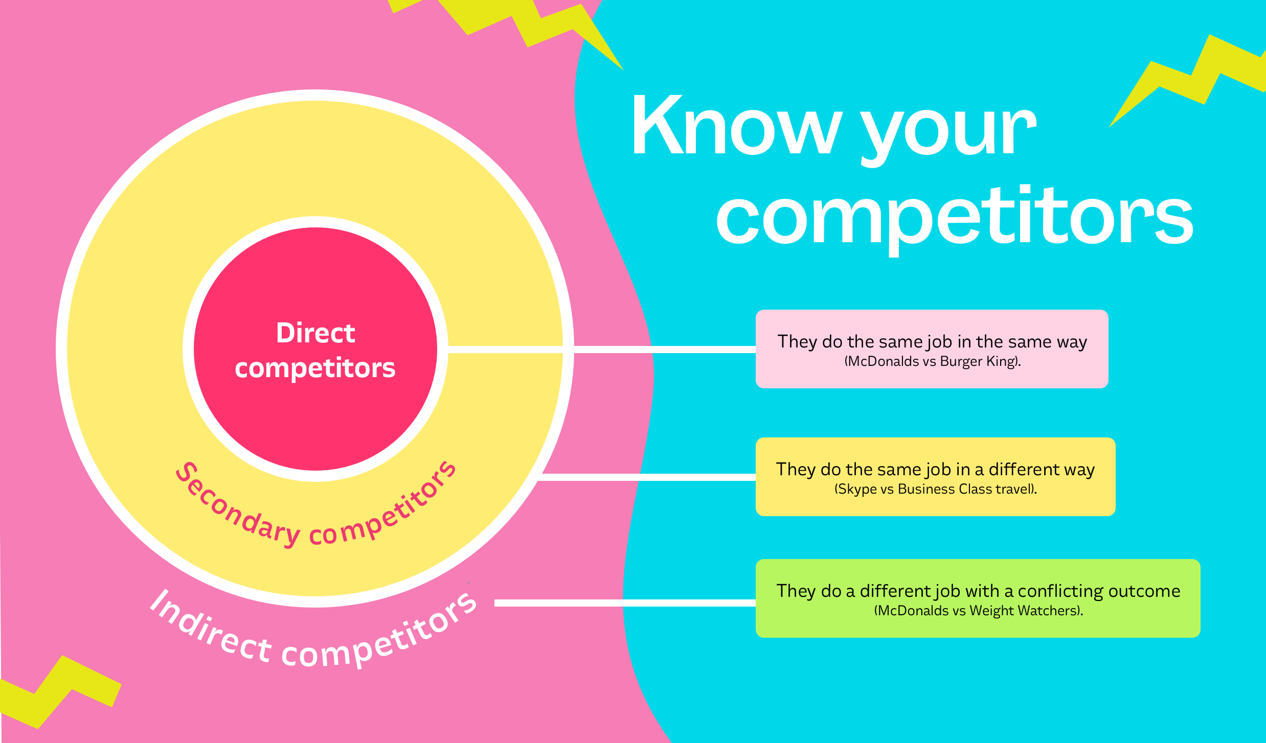 types of competitors - direct, secondary and indirect
