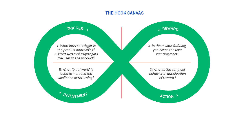 Nir Eyal's Hooked framework