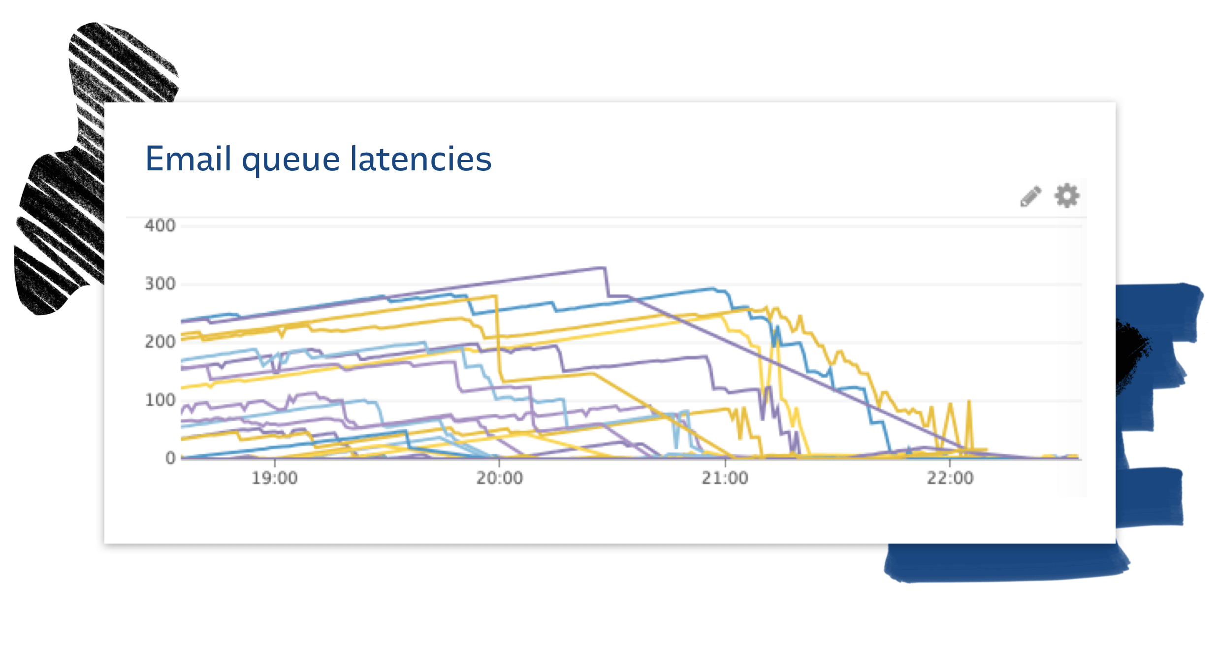 Email delivery queue latencies increased and then decreased during GDPR surge
