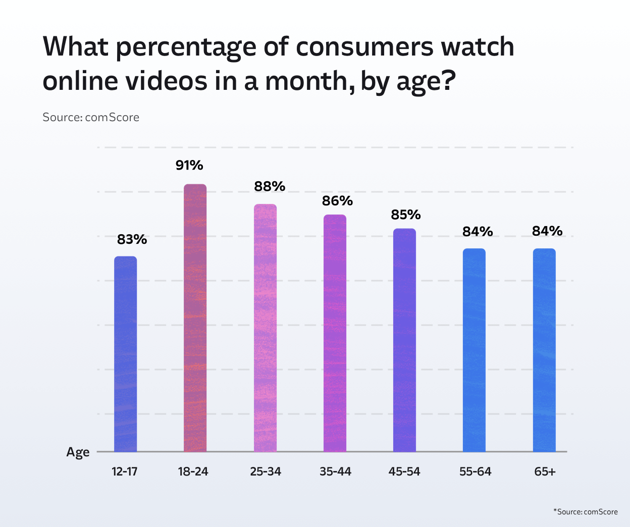 Online video audiences by age