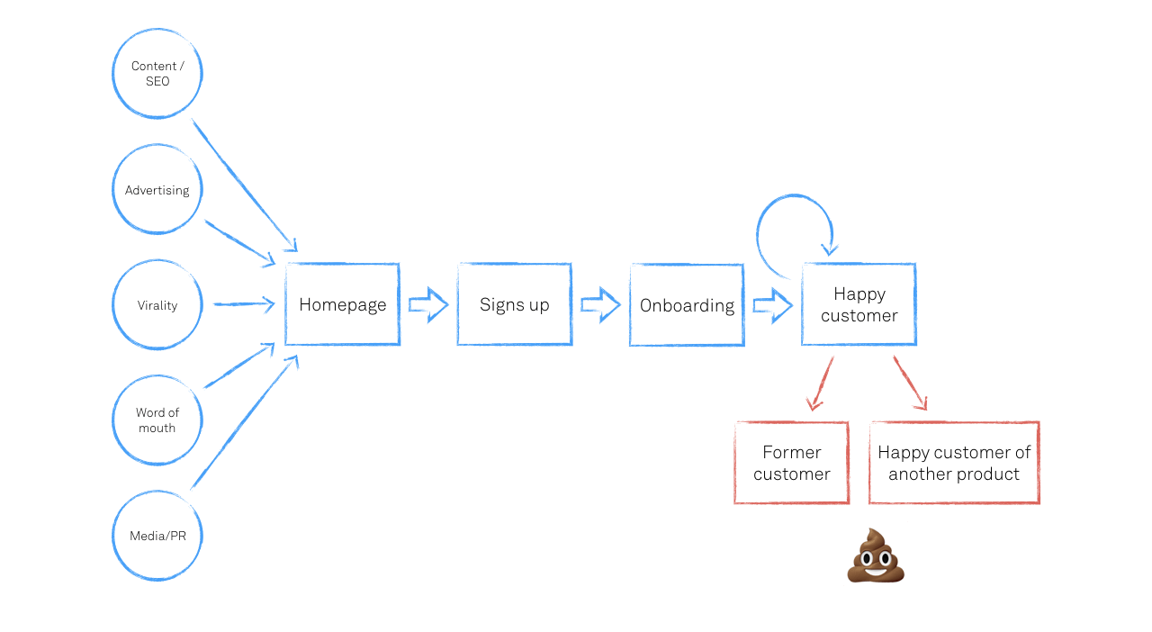 customer retention workflow