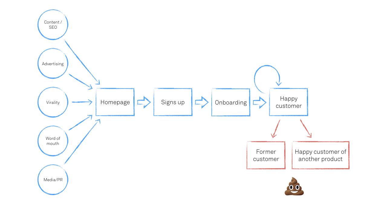 customer retention workflow