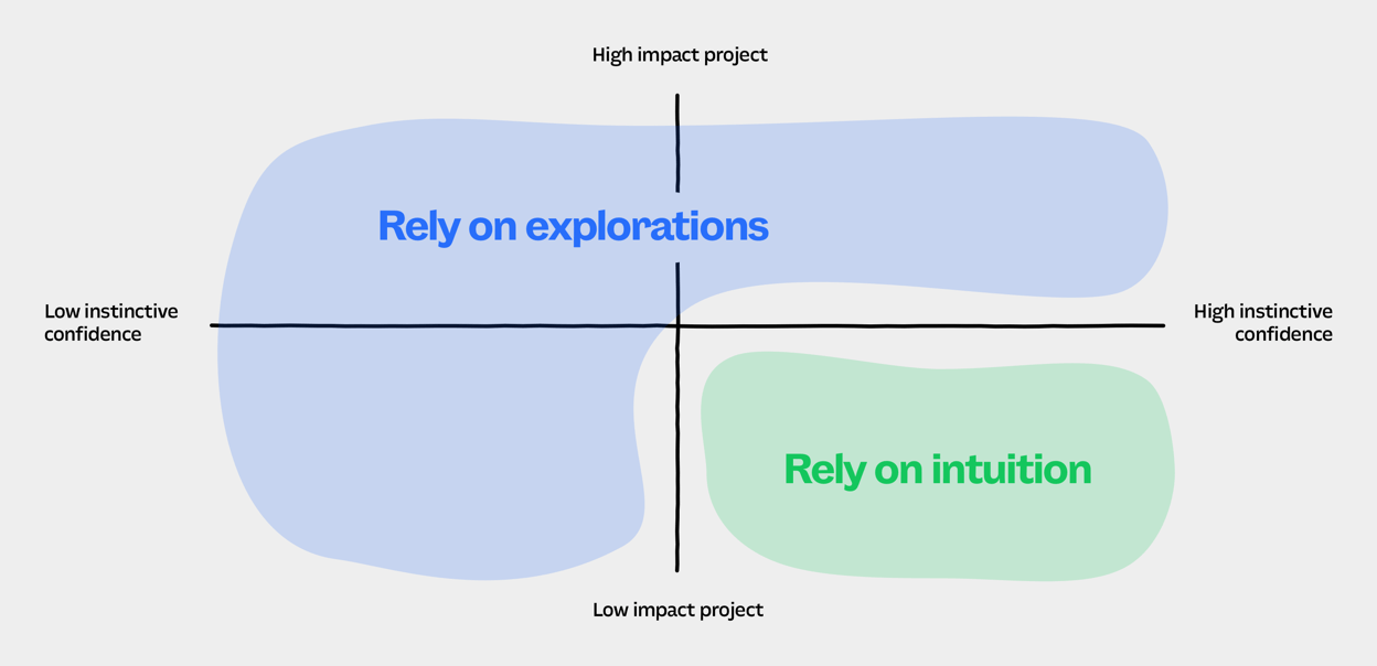 Designing with intuition