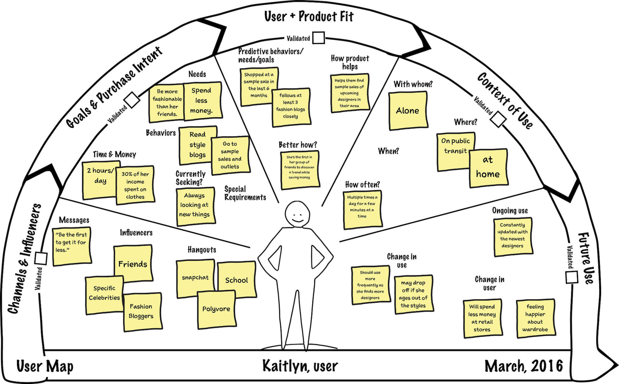 Laura Klein user map exercise
