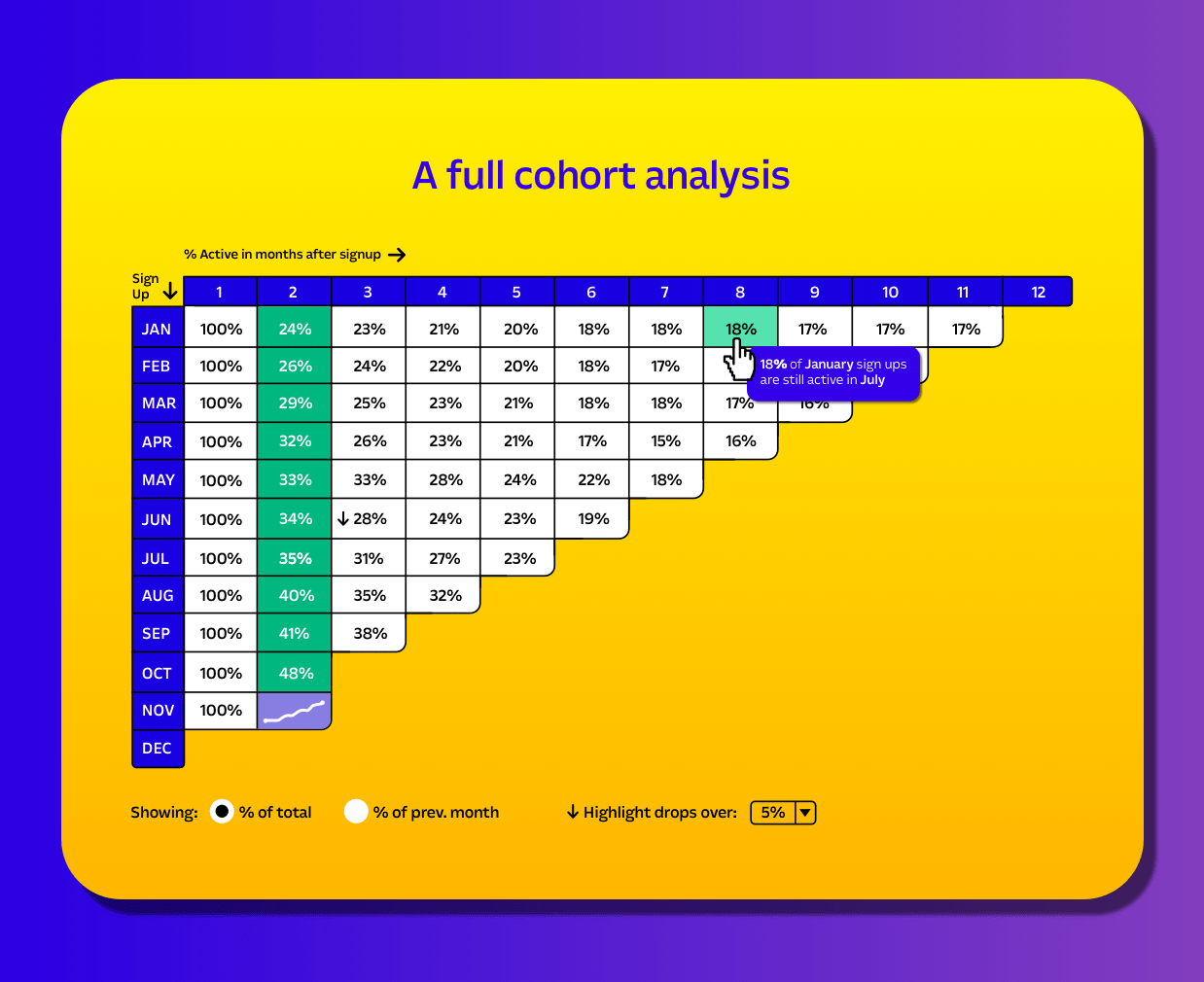Detailed example of a Cohort Analysis for retention