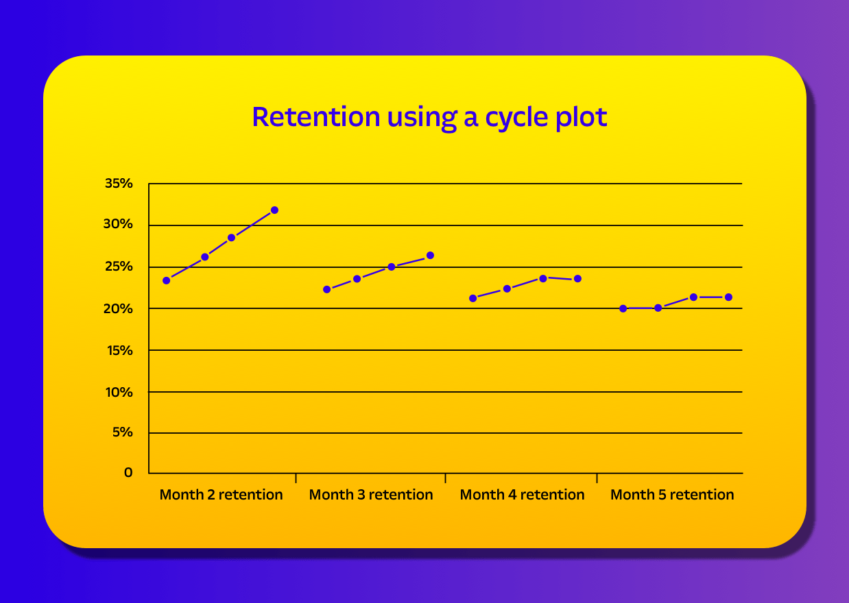 chart on increasing customer retention in four months period