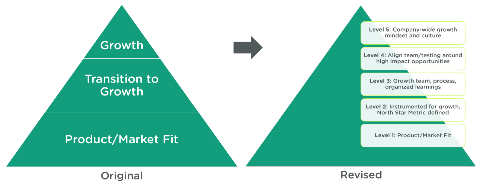 Sean Ellis Growth Pyramid