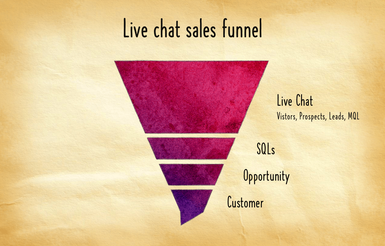 live chat sales funnel