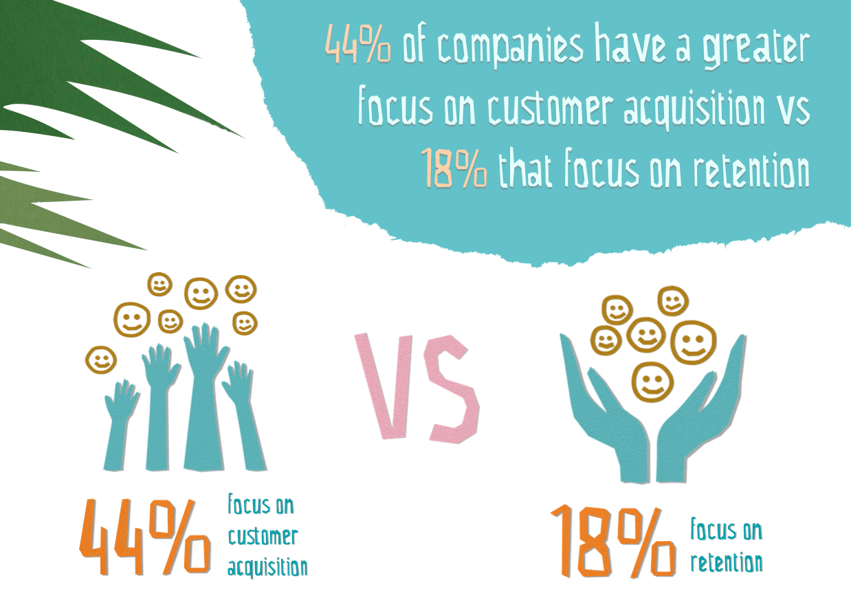 startups focus more on acquisition than retention