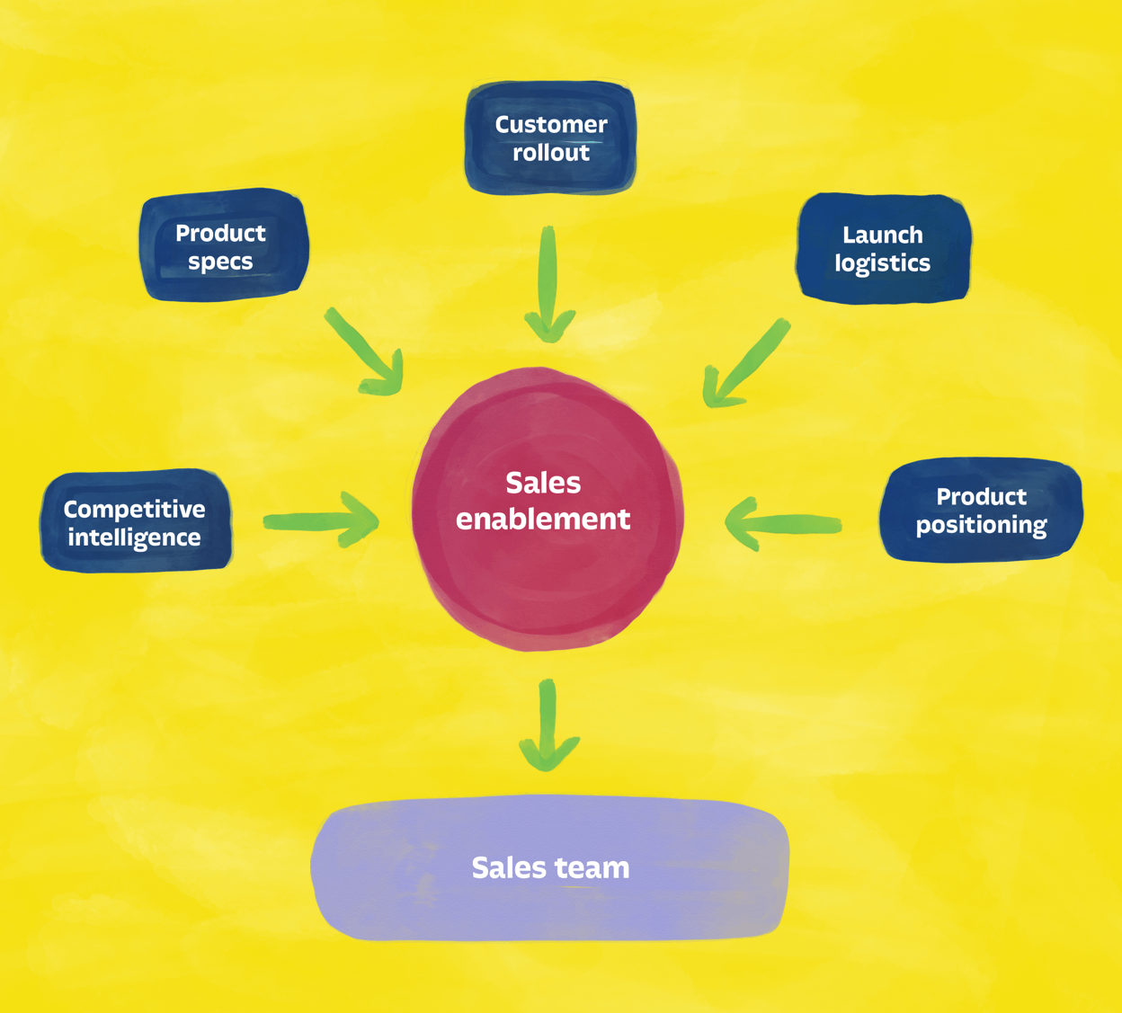 sales enablement process for product launch