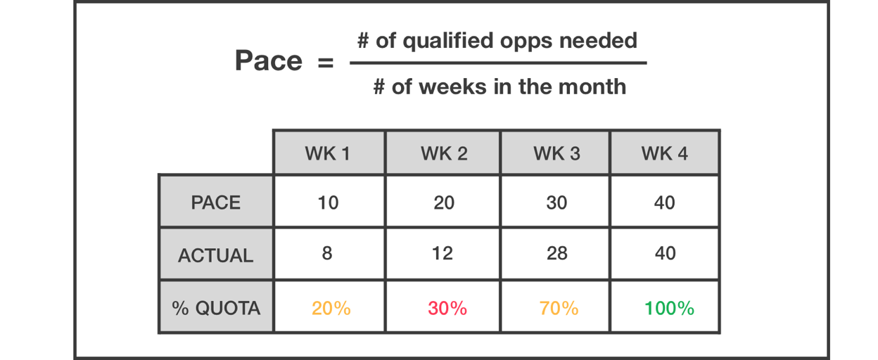 sales quota pacing plan