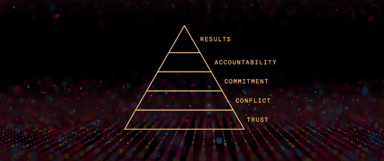 Functional teams need 5 things: trust, conflict, commitment, accountability and results
