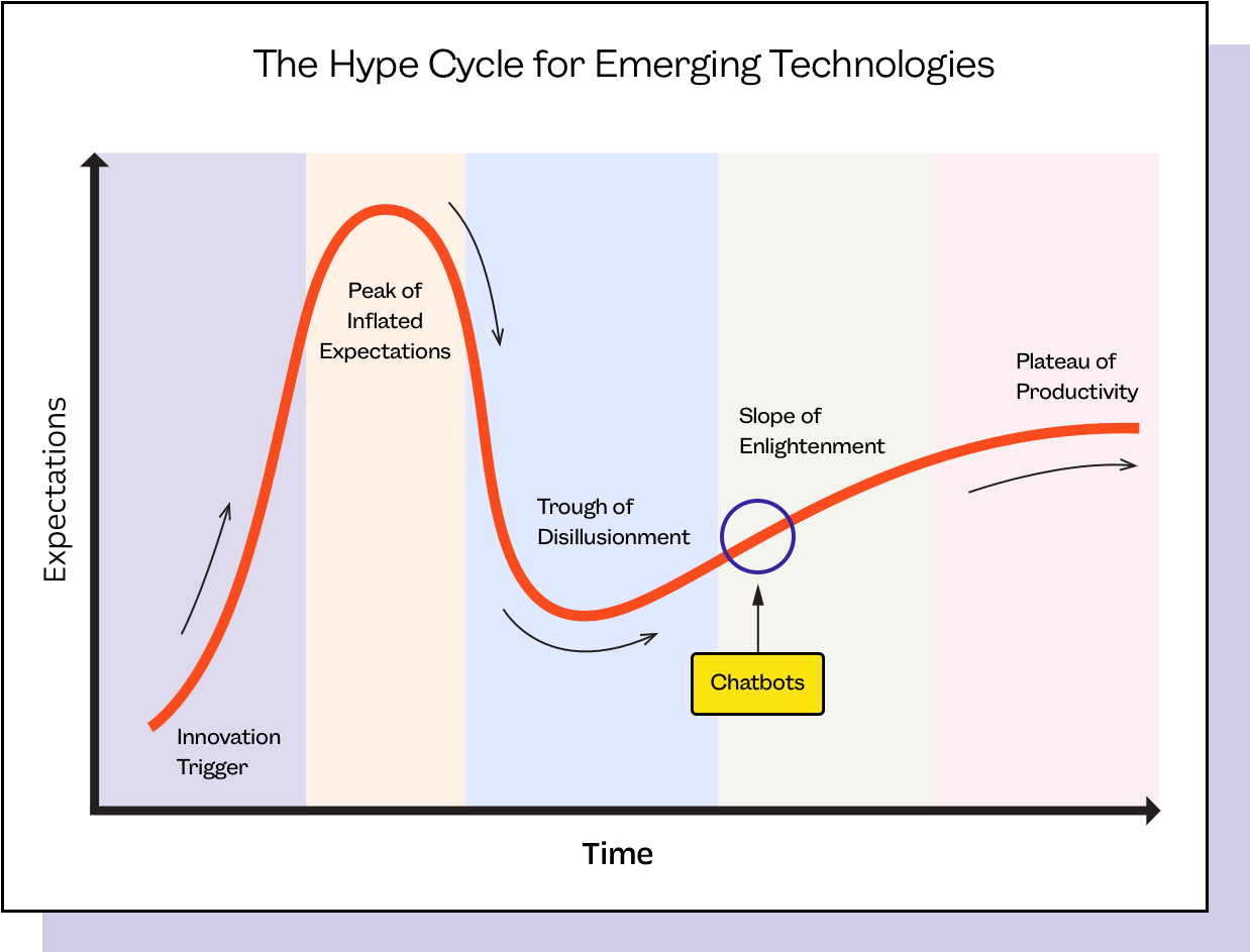 Custom Bots – Hype Cycle for Custom Bots