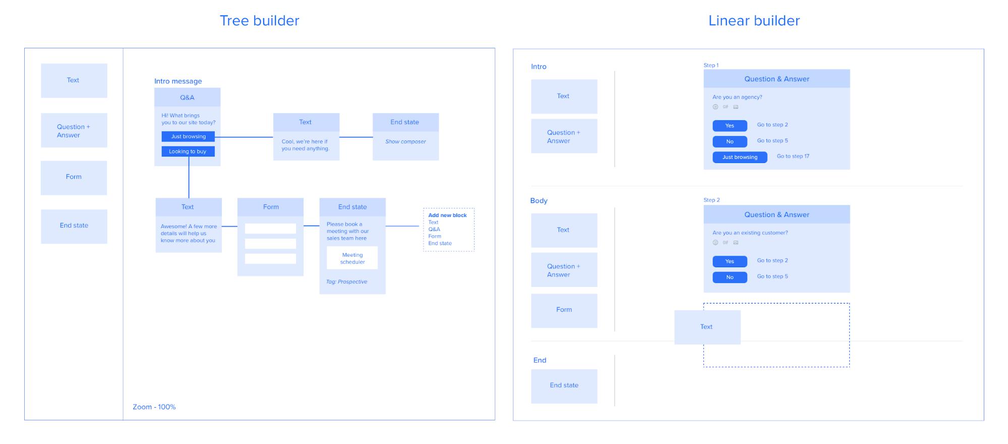Intercom Custom Bots high level structure