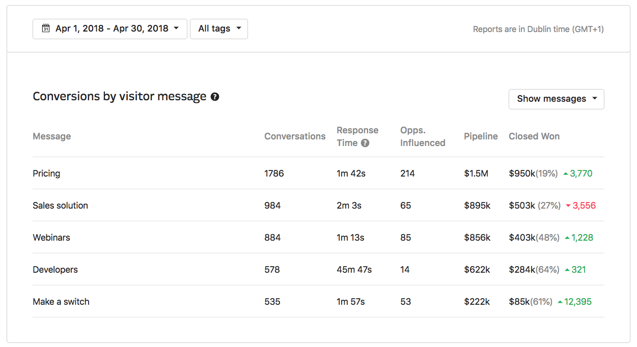 Intercom Revenue Reporting