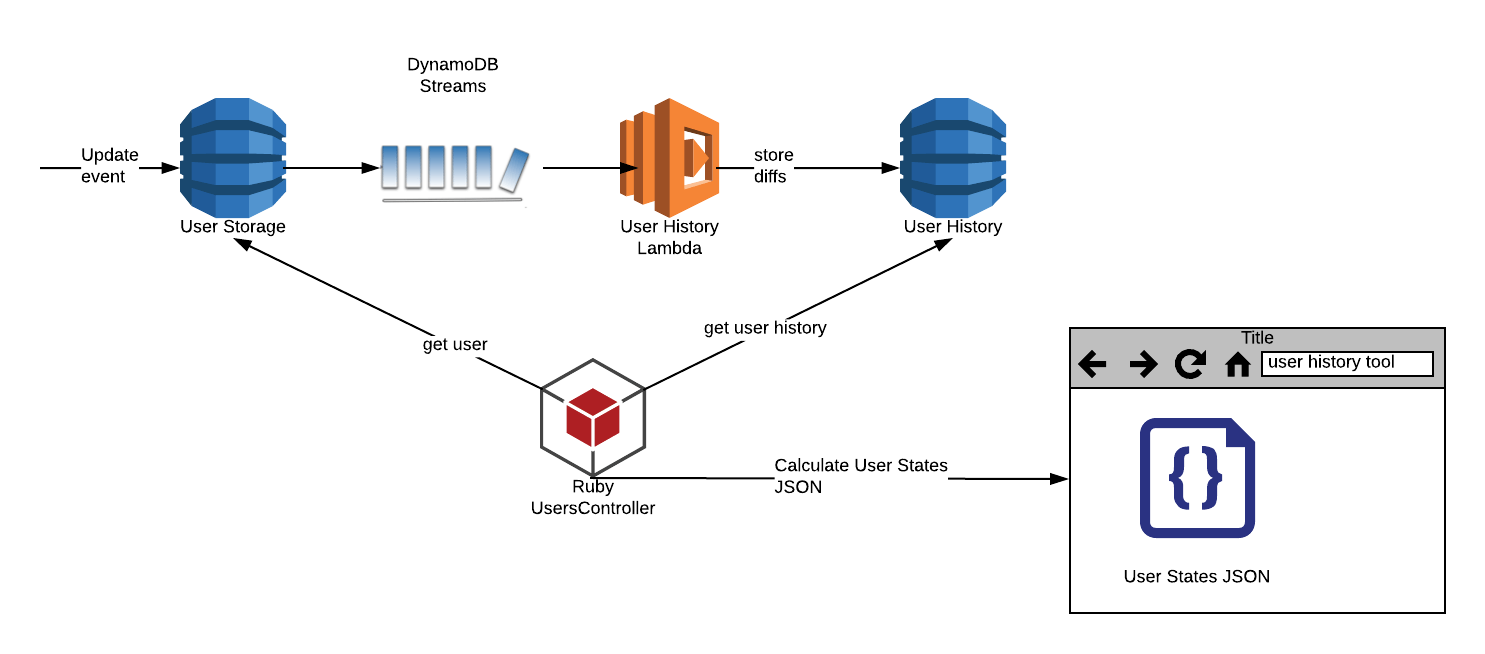 How we used DynamoDB Streams to visualize changes in frequently